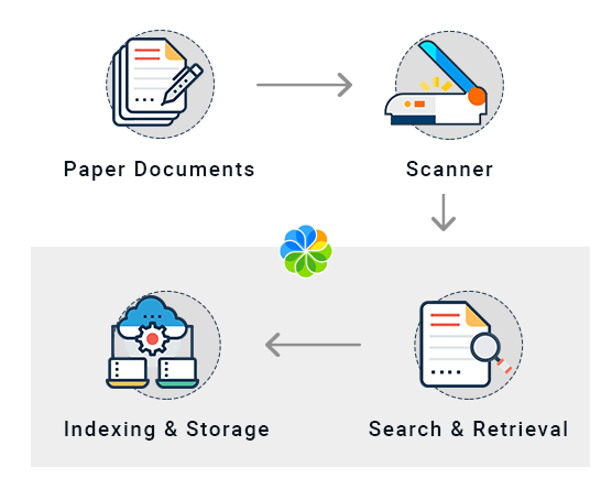 Asset record management system | contcentric