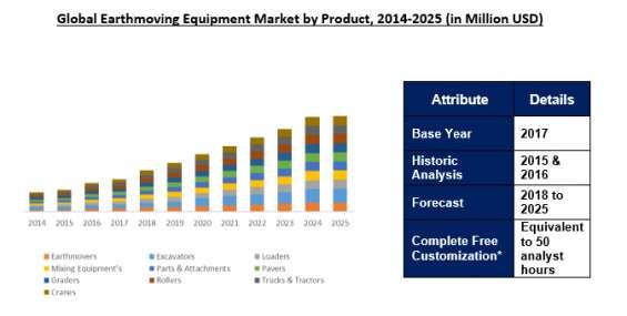 Earthmoving equipment market size, analysis report 2025   ameri research
